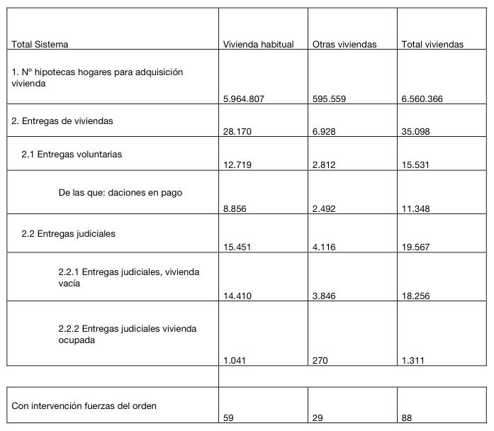 Datos Banco de España